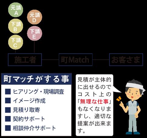 横浜 藤沢 大和リフォーム紹介